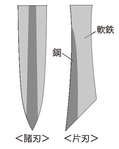和包丁(鍛接)の断面