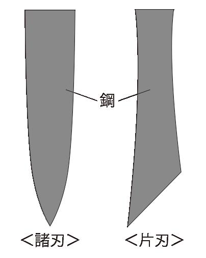 和包丁(本焼き)の断面